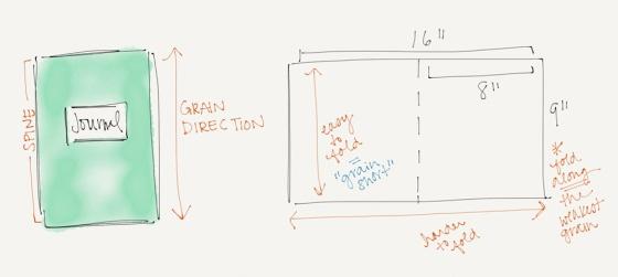 grain direction diagram